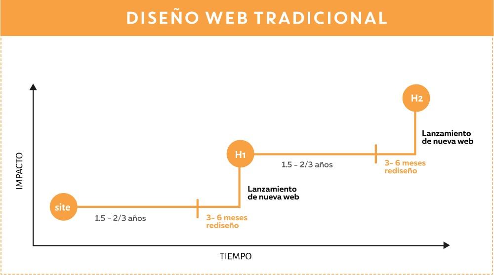 01_web_tradicional.jpg